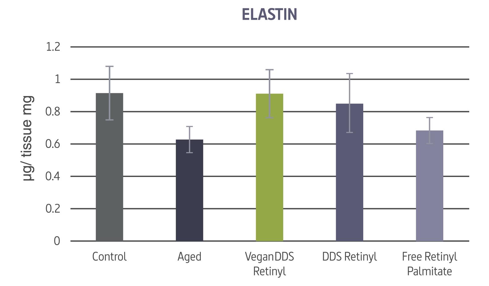 elastin-test